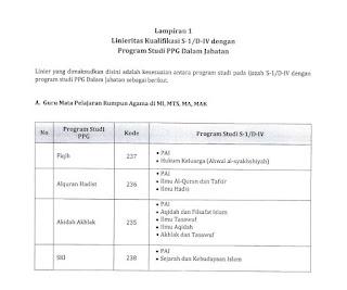 Daftar Linieritas Ijazah dengan Program Studi PPG Kemenag