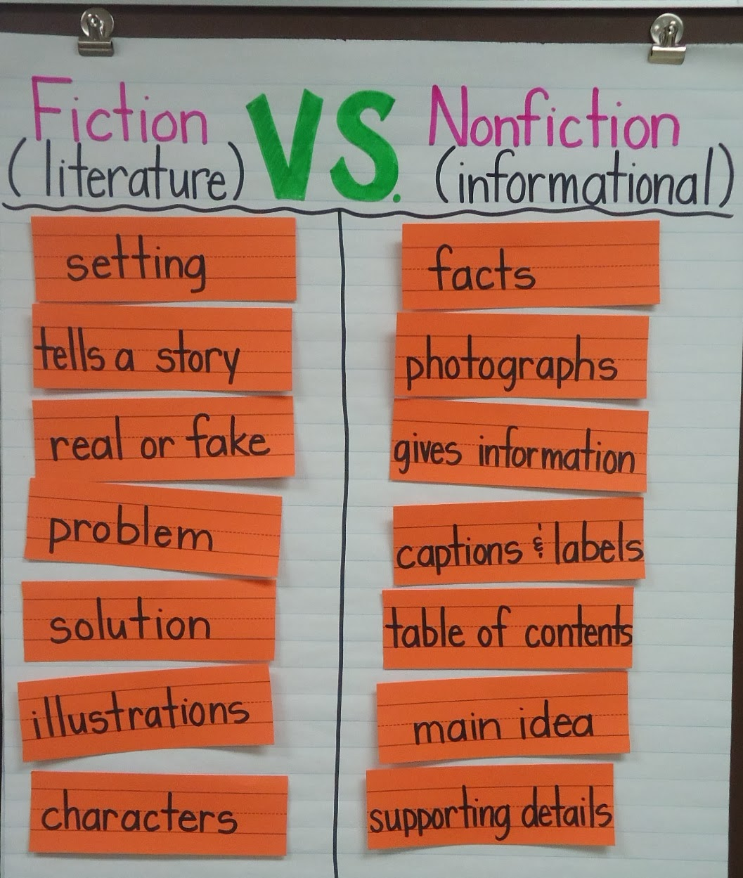 Fiction vs Nonfiction Anchor Chart - iHeartLiteracy