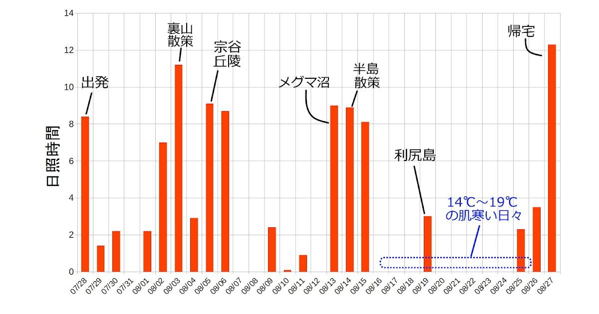 日 稚内 真夏 稚内市、日本における年間の平均的な気候
