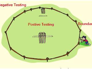 Pentingnya Negatif Testing Dalam Pengujian Aplikasi