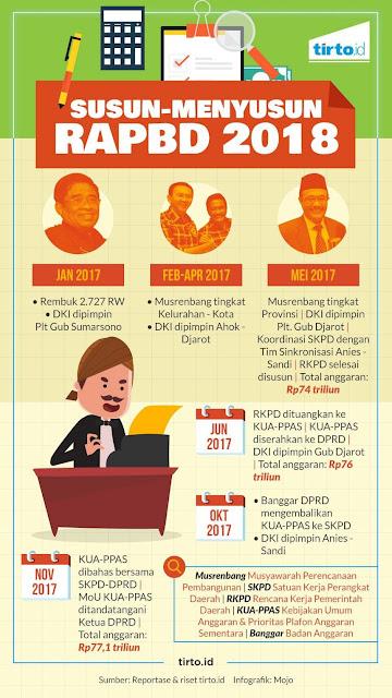 Kronologi Dan Kontroversi Penyusunan RAPBD DKI 2018