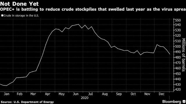 The #UAE Warns U.S. Shale Companies Against Pumping More Oil - Bloomberg