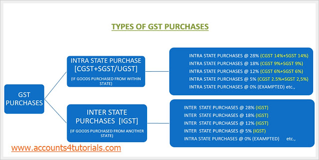 intra state purchases, inter state purhcases, cgst and sgst purchases, igst purchases