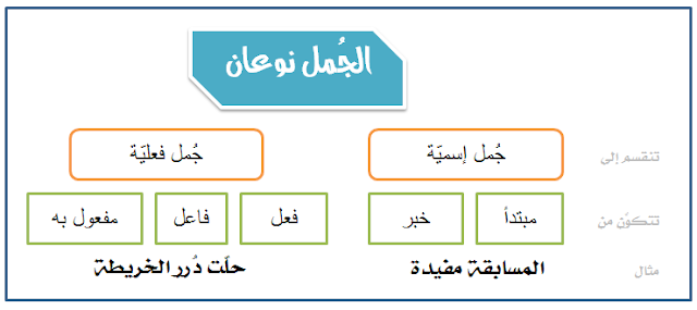 أقسام الجملة في اللغة العربية