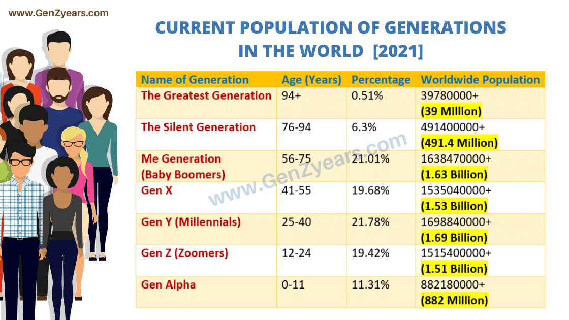 What is the Current Population of All The Generation and Gen Z in World Globally 2021 | The Lost Generation Current Population | The Greatest Generation Current Population | The Silent Generation Current Population | Me Generation (Baby Boomers) Current Population | Generation X Current Population | Generation Y (Millennials) Current Population | Generation Z Current Population | Generation Alpha Current Population | Generation Beta Current Population |