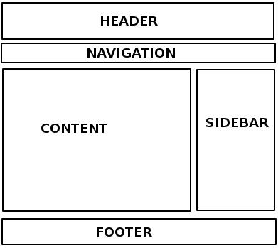 Layout Web HTML