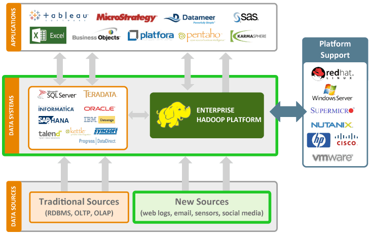 Data Mining for Big Data with Hadoop | 33rd Square