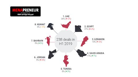 تقرير : الإمارات العربية الأكثر تمويلا للشركات الناشئة و مصر الأكثر إبراما لصفقات الدمج الإستحواذ