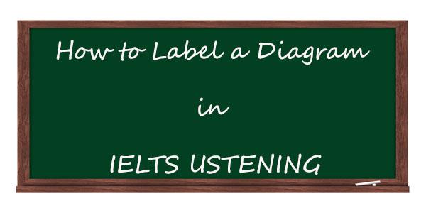 IELTS Listening Labelling a diagram