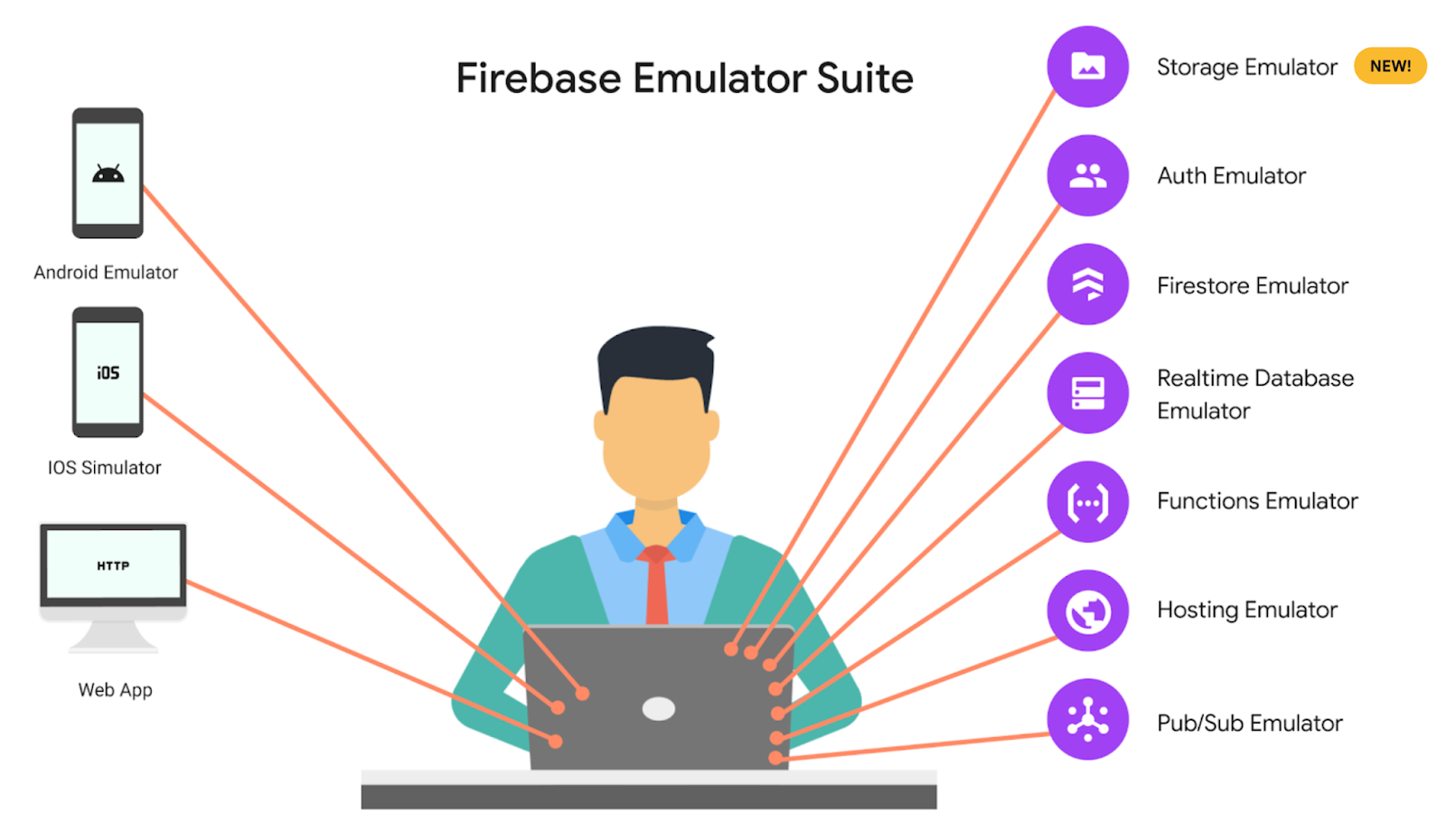 The Emulator Suite now includes Firebase Storage