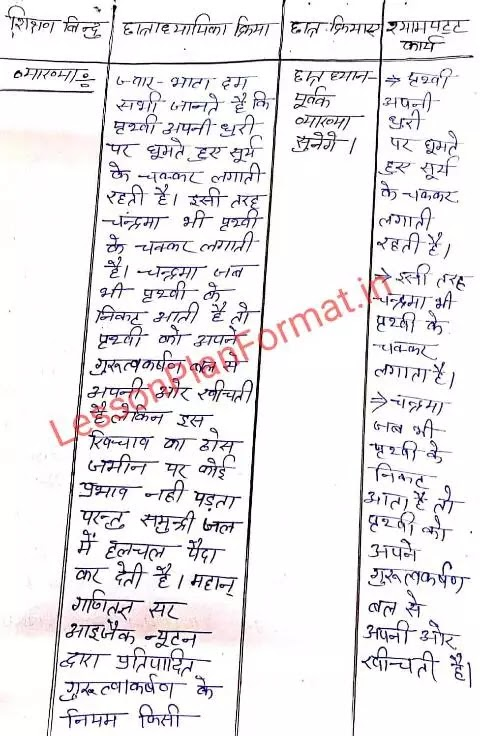 Lesson Plan of Social Science in Hindi