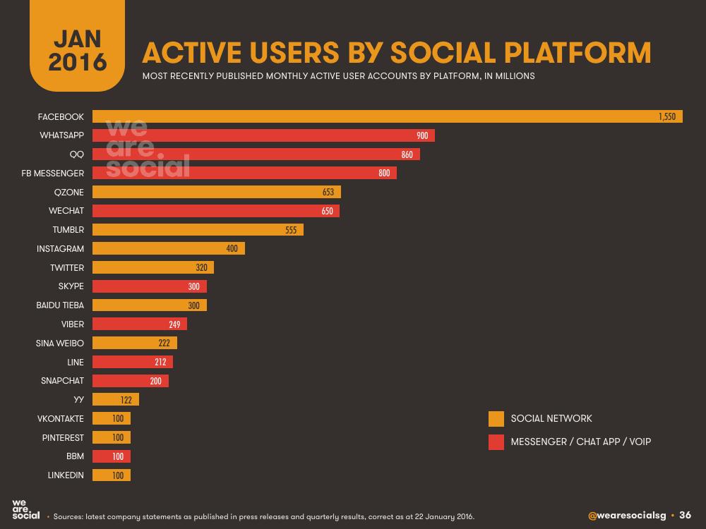 Jumlah pengguna media sosial jan 2016