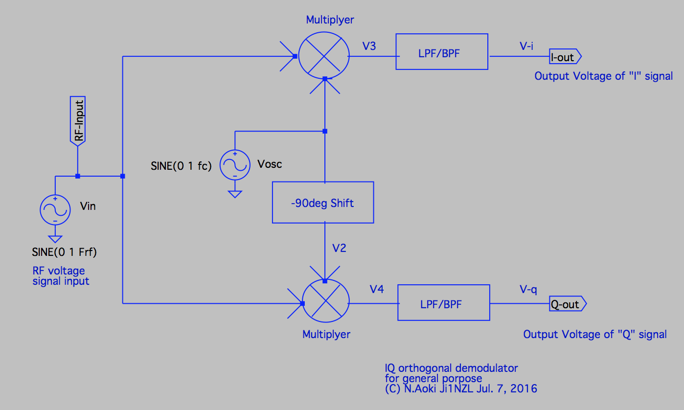 then mpu dsp can decode the modulated i q signals to output as audio signal digital data program code  [ 1398 x 838 Pixel ]
