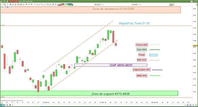 Analyse chartiste du CAC40. 08/02/19