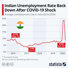 India's Unemployment rate