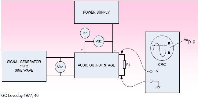Gambar 6.38: Pengukuran Daya Output, Efisiensi dan Sensitivitas dari Sebuah Penguat Output Audio