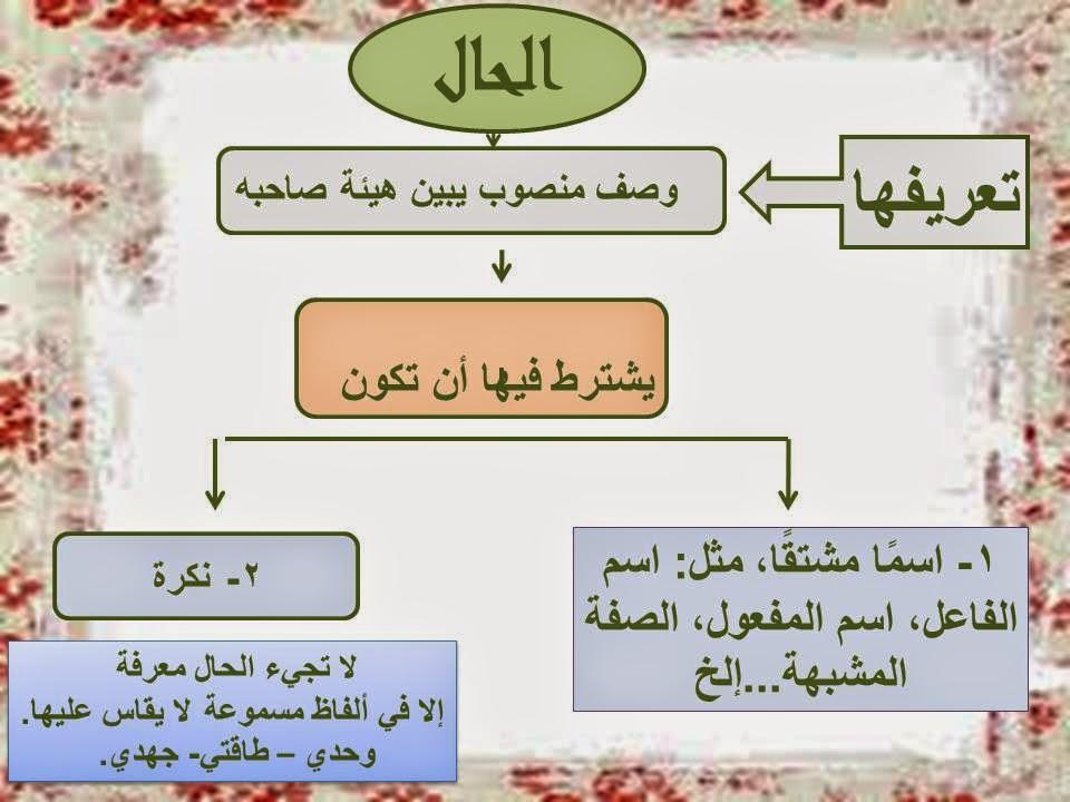 شرح درس الحال في اللغة العربية للصف العاشر الفصل الاول