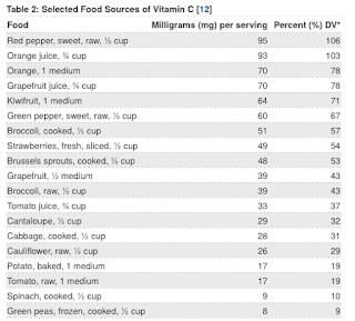 美國政府公告富含維生素C的食物名單與其維生素C含量