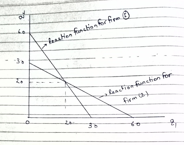 Cournot numerical , reaction function, equilibrium output and prices.