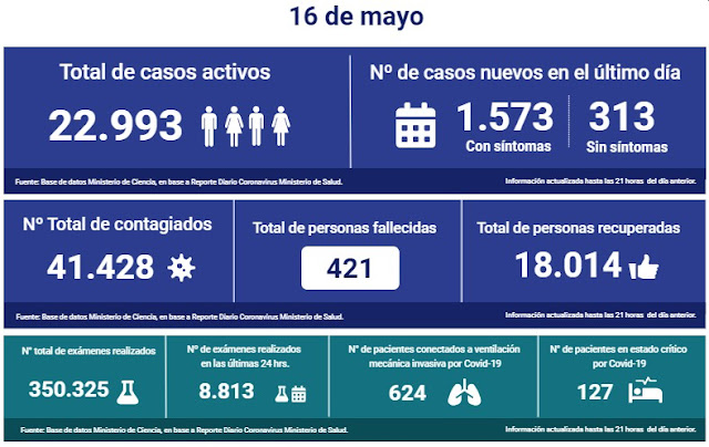 😷🇨🇱 Coronavirus: Reporte Nacional → 16 de Mayo