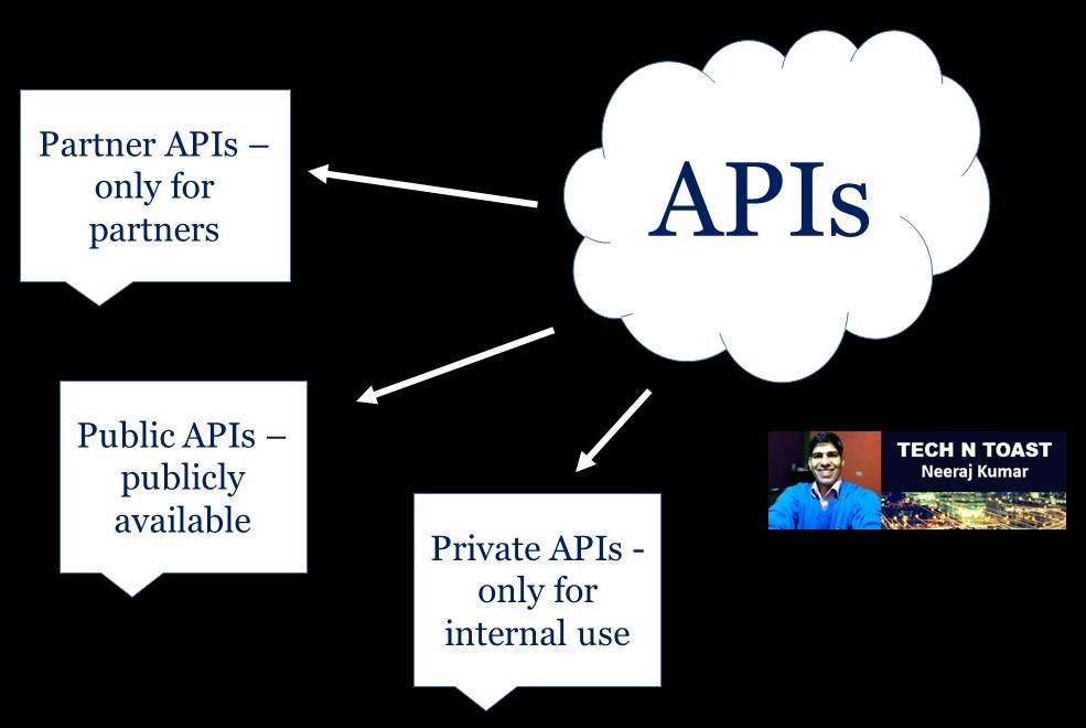 Different types of APIs - Application Programming Interfaces
