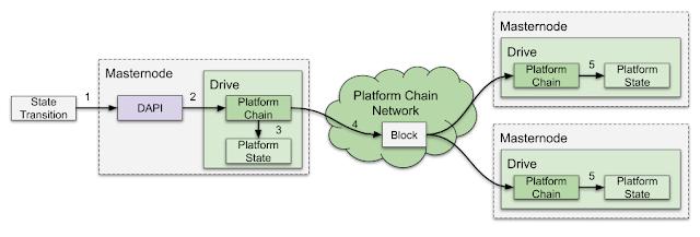 Dash Platform, nền tảng phát triển ứng dụng phi tập trung mà không cần học về Solidity