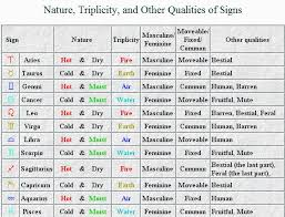 The solution given in hindu astrology is sun owns only one house or rashi leo simha and moon cancer karka also vedic birth chart interpretations learn rh prediction onlinespot