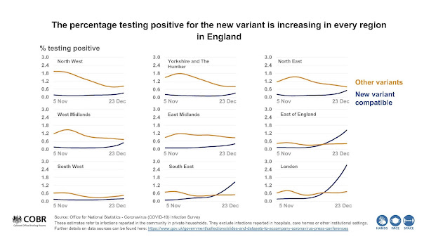 301220 UK Briefing slide New UK variant vs other people with COVID