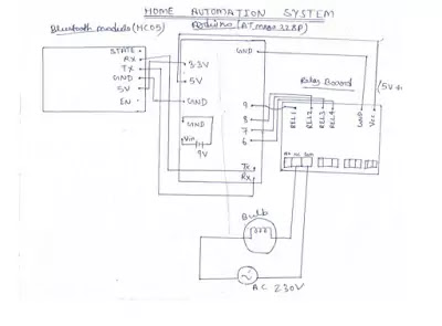 How to make home automation Arduino project