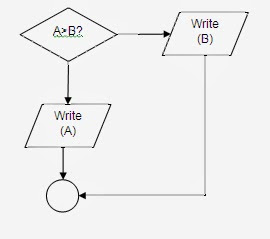 """Belajar Algoritma Percabangan Tutuorial Lengkap Hanya di Versi """"Berga Theme 2"""""""