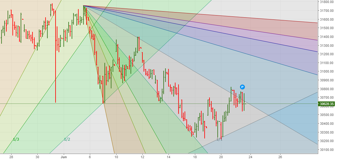 Banknifty Spot Gann analysis