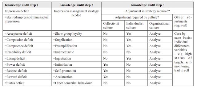 3 Langkah Audit Pengetahuan