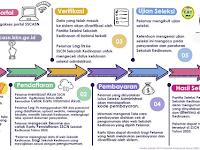 Dikdin.bkn.go.id 2021-2022 : 6  Tahap Daftar Online Sekolah Kedinasan
