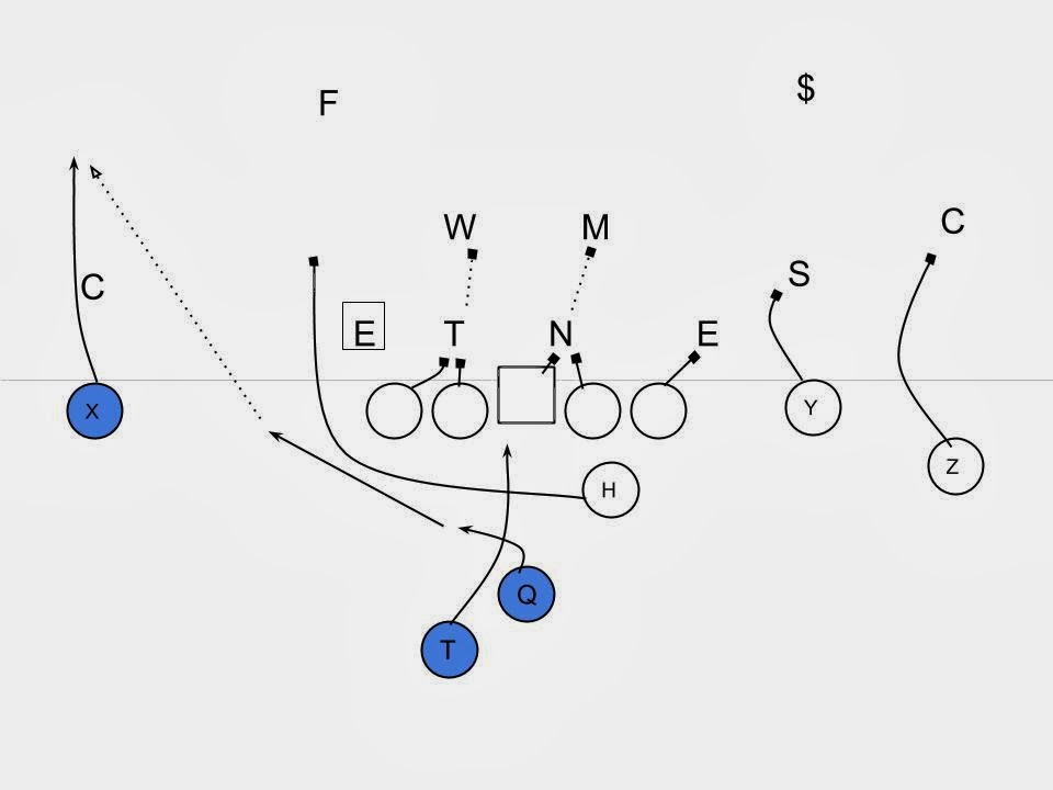 Offensive Break Down: Auburn's Inside Zone and the Iron Bowl