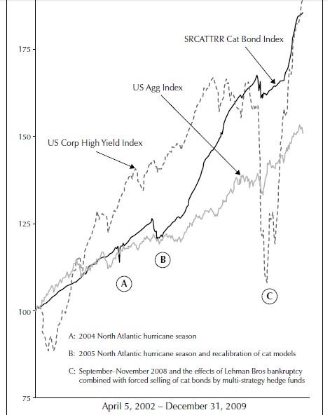 Property Catastrophe Bonds and Insurance Risk Part 2