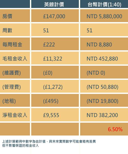英國學生宿舍基金 投資試算