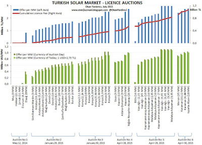Turkish Solar Market
