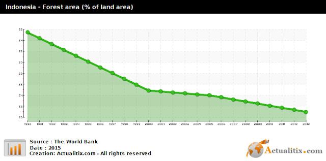 Grafik Deforestasi di Indonesia