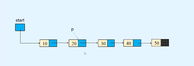Deletion - Linked list in Data structures in Hindi