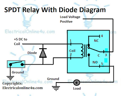 how to use relay