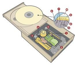 Cara Mudah Memperbaiki Kerusakan Pada Cdrom Cdrw Dvdrom Dvdrw