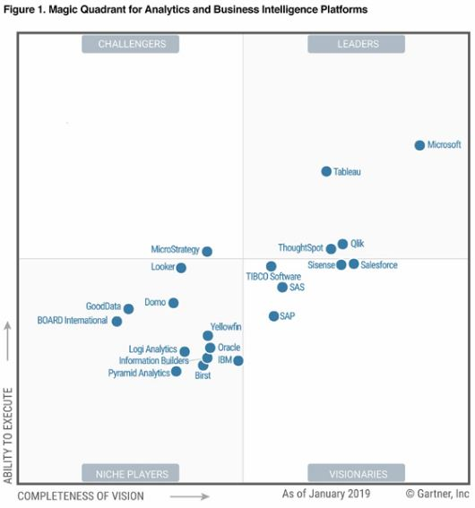 PowerBI | Gartner Magic Quadrant 2019/2020 for Analytics and Business Intelligence Platform