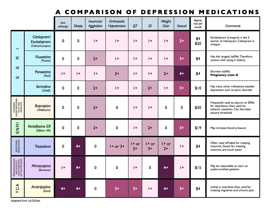 Antidepressant adverse effect profile