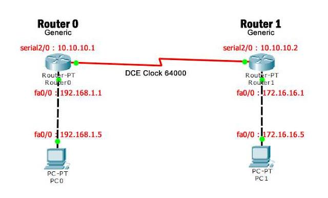 Topologi Dynamic Routing 2 Router