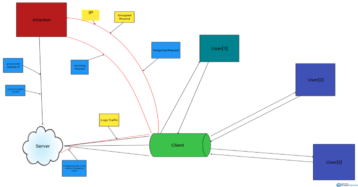 DrMITM : A Program Designed To Globally Log All Traffic Of A Website