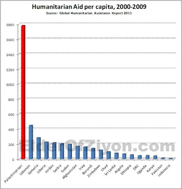 Aide internationale par pays en fonction du nombre d'habitants