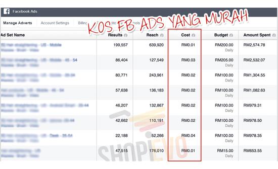 Cara dapatkan kos iklan murah di Facebook