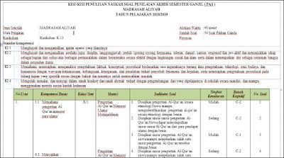 Tata Cara Penulisan Naskah Soal Penilaian Akhir Semester Ganjil ( PAS ) Madrasah