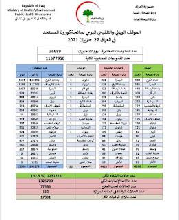 الموقف الوبائي والتلقيحي اليومي لجائحة كورونا في العراق ليوم الاحد الموافق ٢٧ حزيران ٢٠٢١