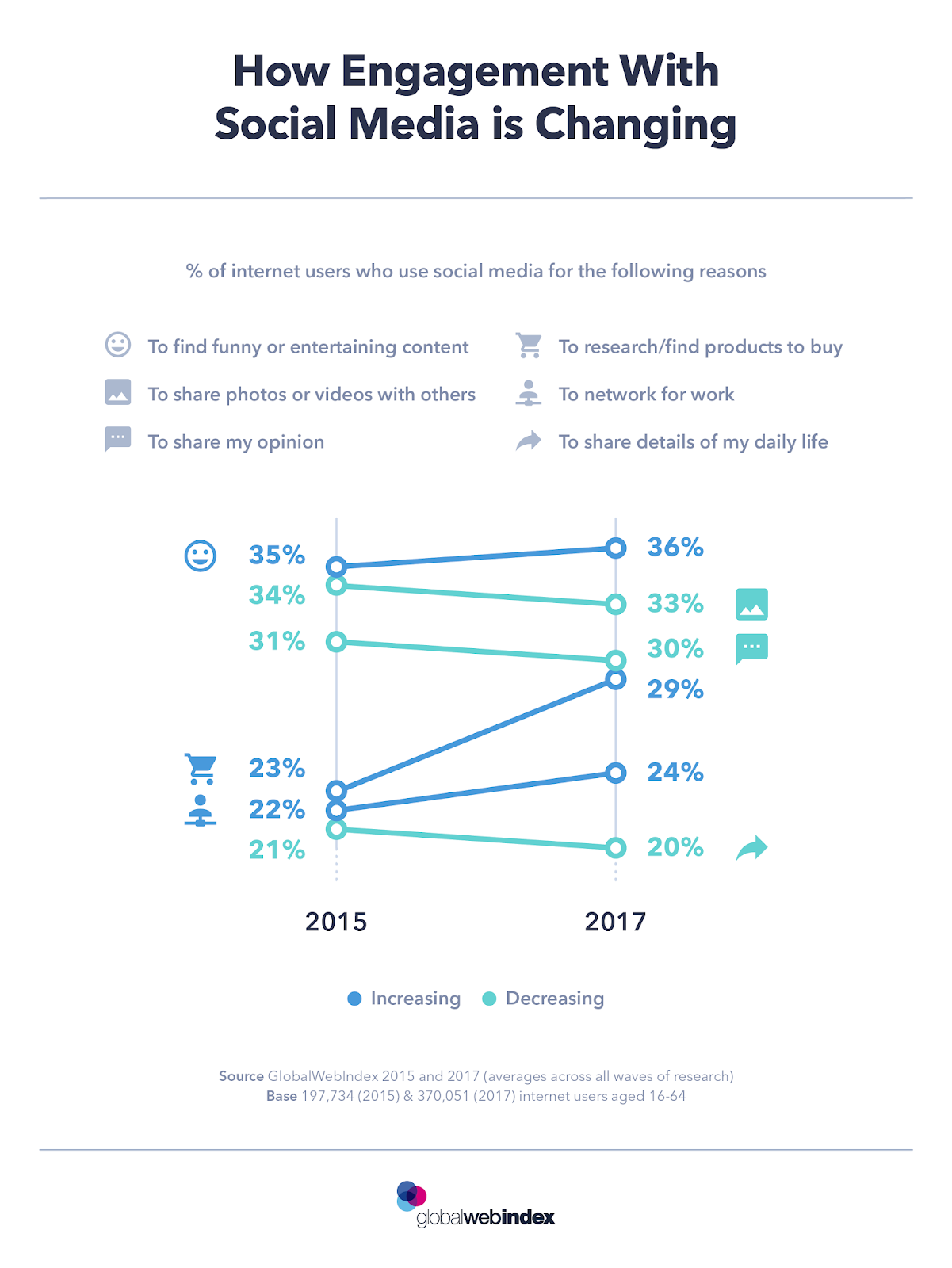How Engagement With Social Media is Changing - #infographic